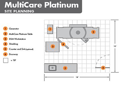 MultiCare_Platinum_Planning_Diagram