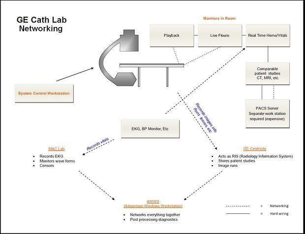 Ge cath lab networking 101 ccuart Images