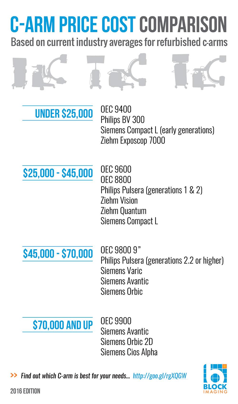 C-Arm_Price_Cost_Comparison_Chart.jpg