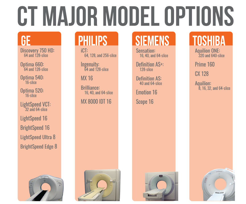 CT-Model-Options-Chart_Final-2020