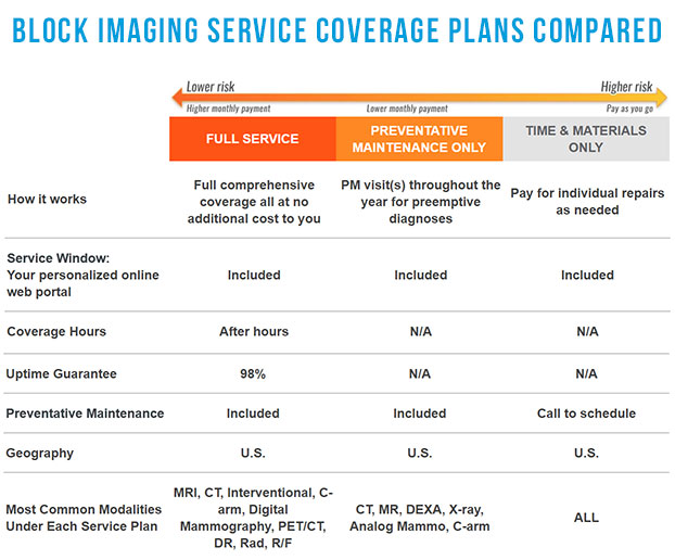 block-imaging-service-plans