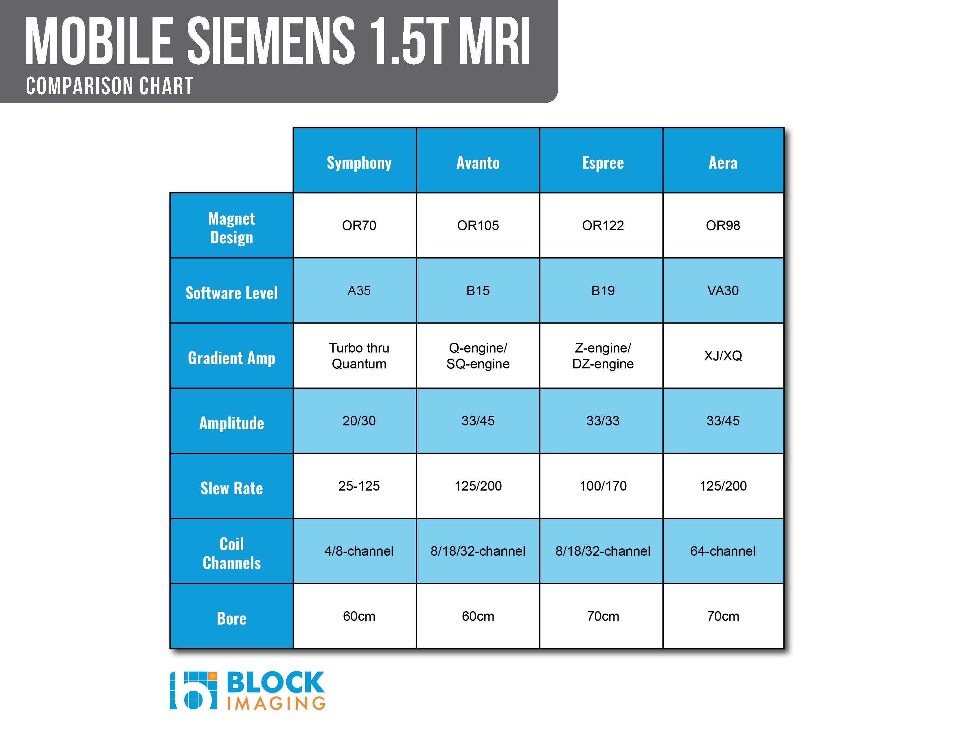 siemens-mobile-1.5T-comparison