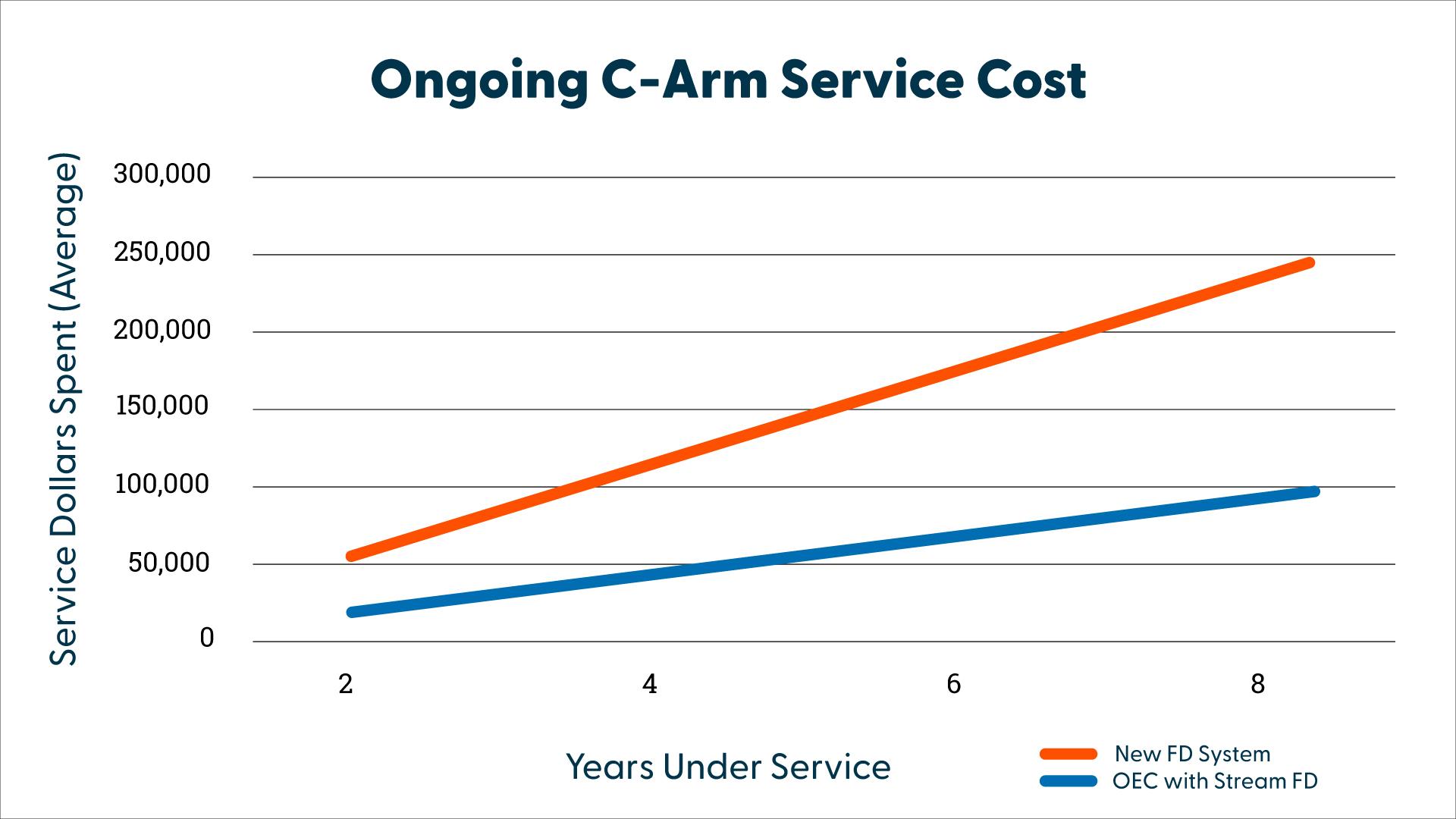 stream-fd-service-graph